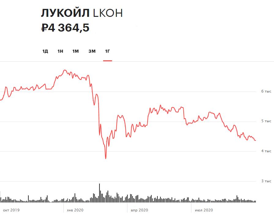 TCS Group, ЛУКОЙЛ, Morgan Stanley: за какими котировками следить сегодня
