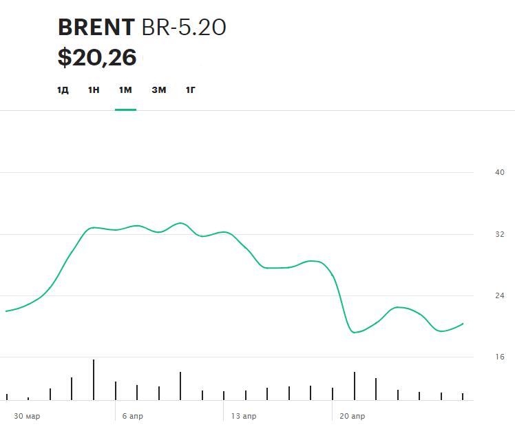 Динамика июньского фьючерсаBrent на Московской бирже в течение последнего месяца