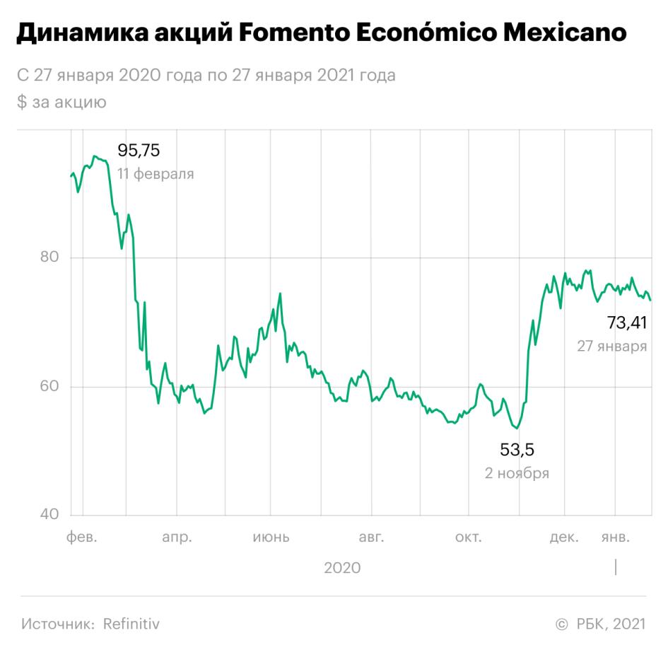 Заработать на Мексике: FEMSA захватит рынок e-commerce Латинской Америки