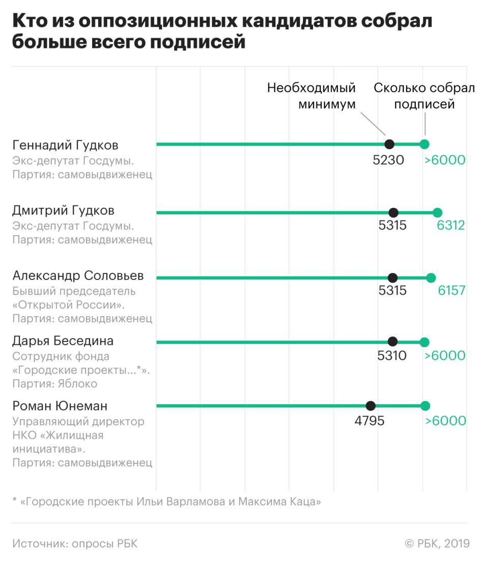 Часть оппозиционных кандидатов в Мосгордуму не смогли собрать подписи