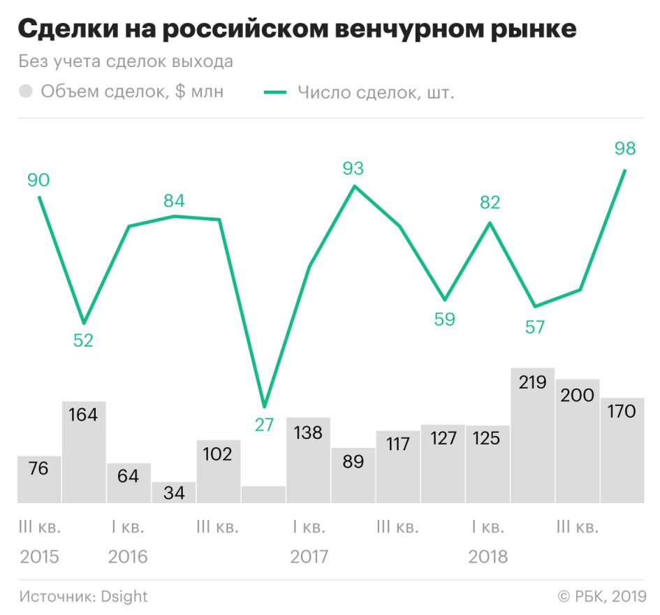 Госструктуры увеличили присутствие на венчурном рынке в 2018 году