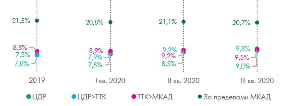 Динамика объема предложения гибких офисных пространств в Москве (тыс. кв. м)
