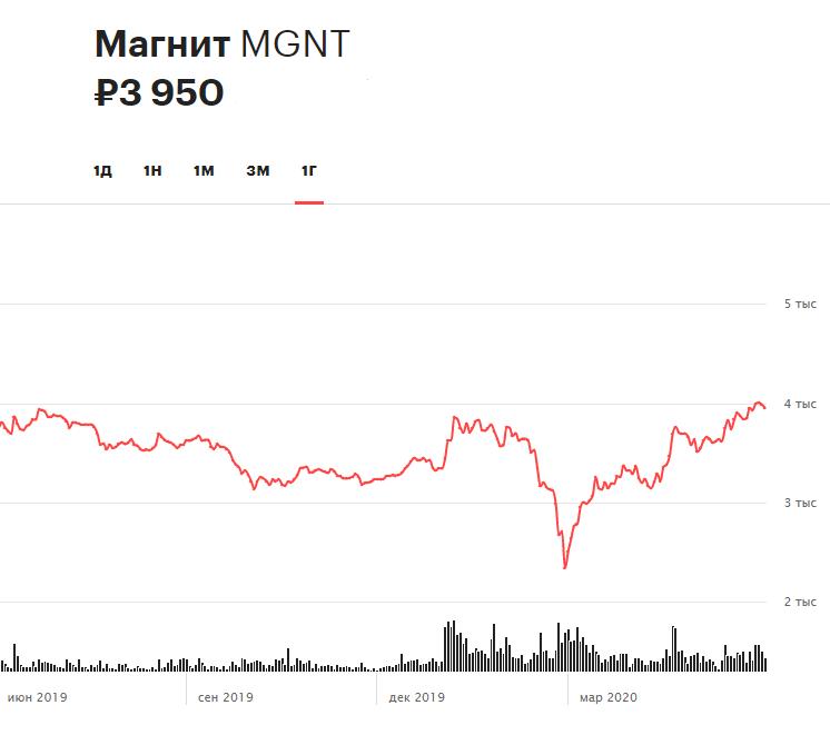 Динамика акций «Магнита» за 12 месяцев