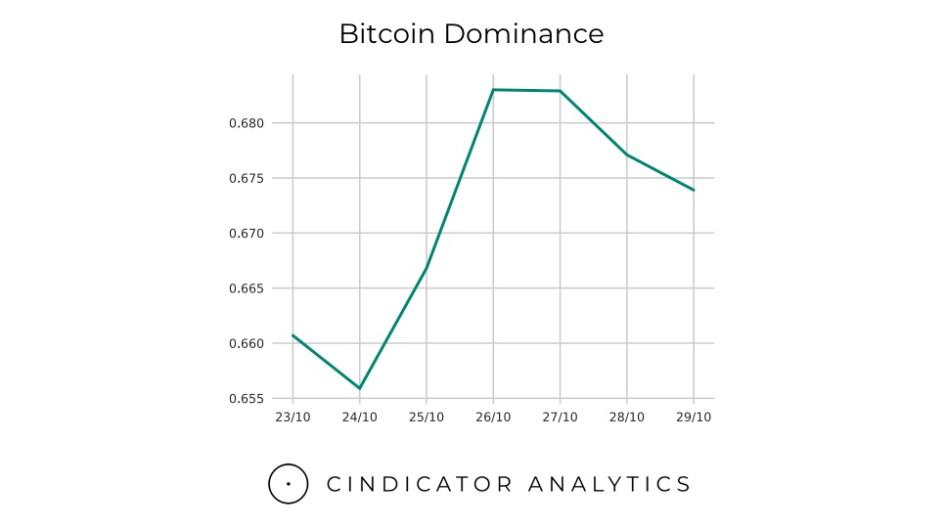 Крайне позитивная неделя для Bitcoin. Обзор рынка криптовалют :: РБК.Крипто