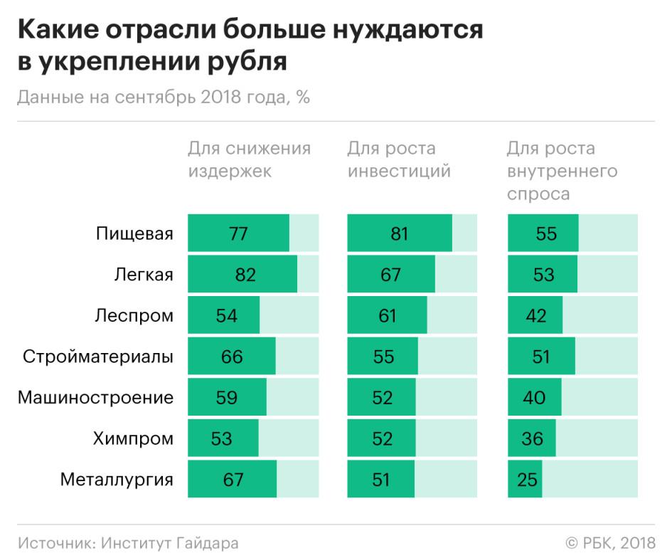 Пищевики и машиностроители запросили крепкий рубль