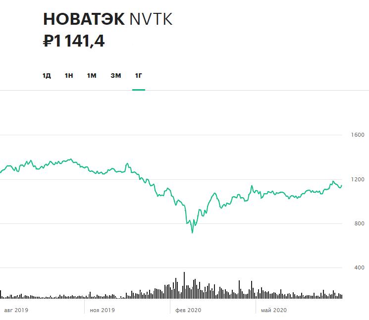 Динамика акций НОВАТЭКа за 12 месяцев