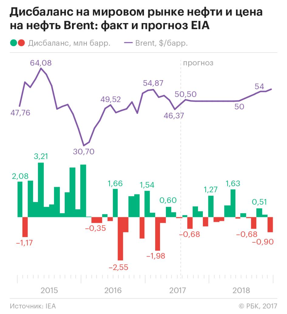 Мировая экономика страны члены опек