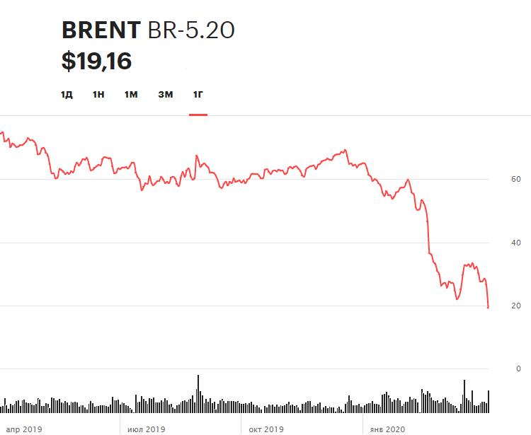 Динамика фьючерса на нефть марки Brent на Мосбирже за последние 12 месяцев (график не учитывает торги на лондонской бирже ICE 22 апреля)