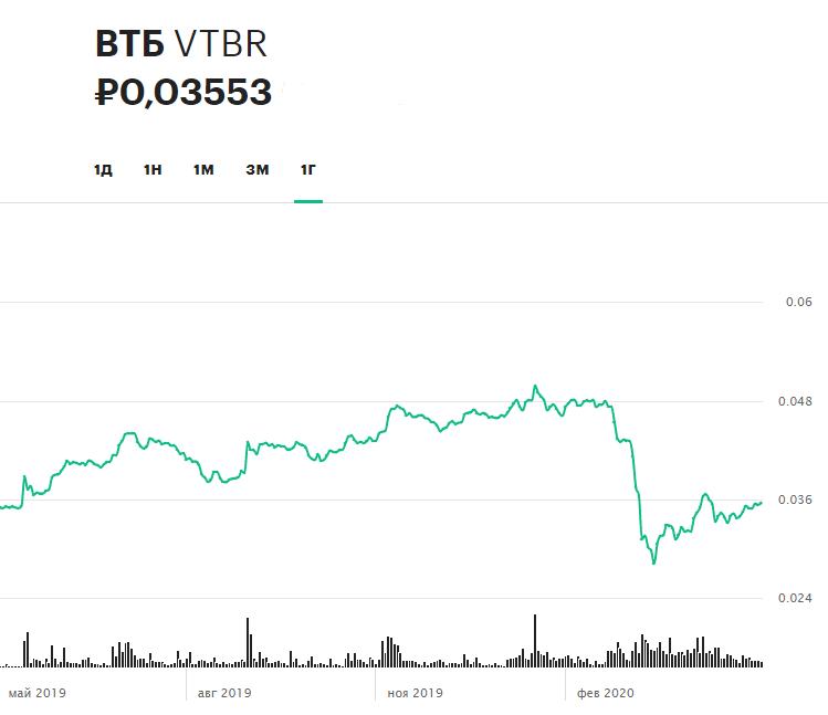 Динамика акций ВТБ за последние 12 месяцев