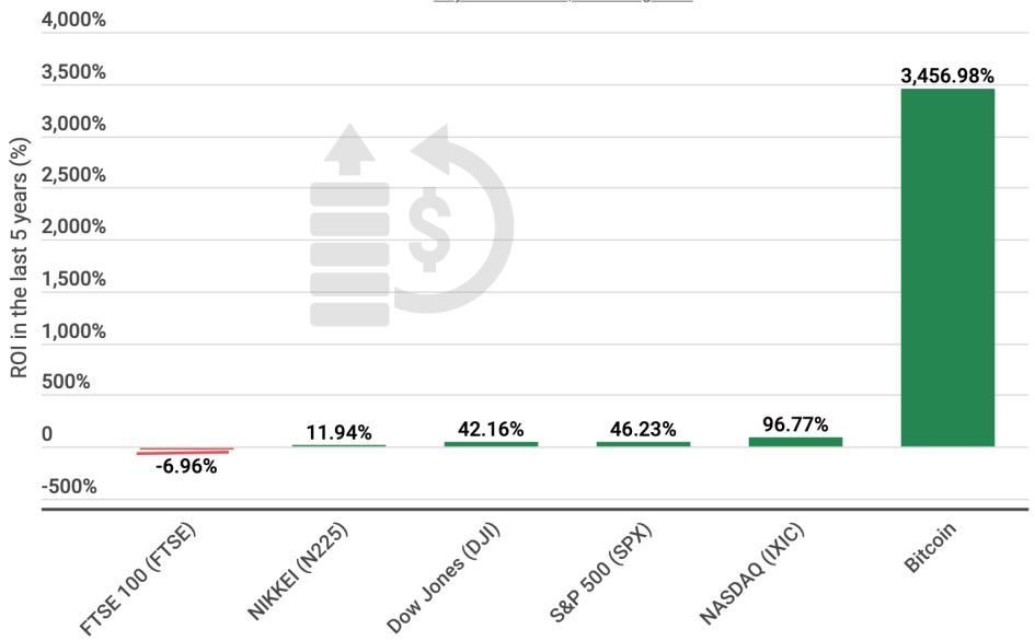 ROI Bitcoin и фондовых индексов