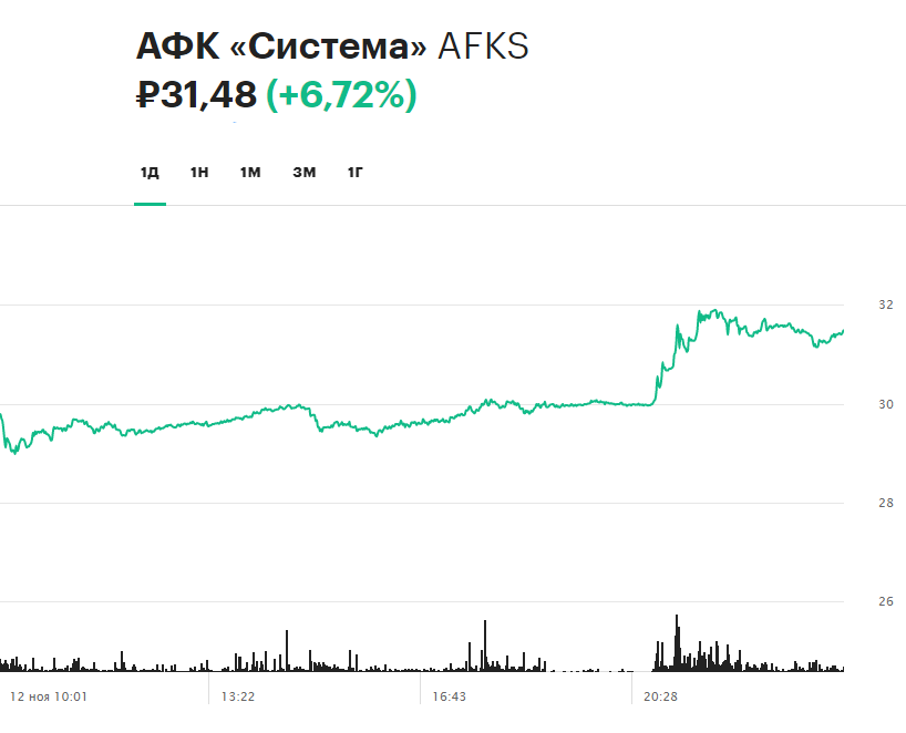 Динамика акций АФК «Система» на торгах 12 ноября 2020 года