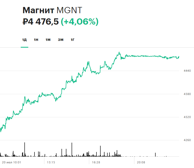 Динамика акций «Магнита» на торгах 20 июля
