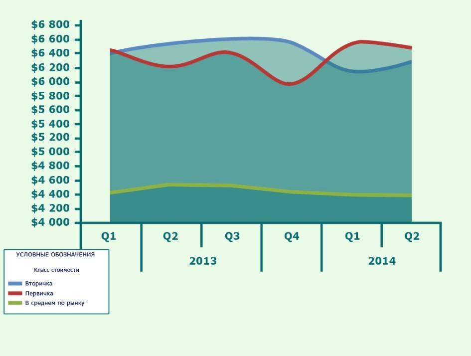 Динамика цен на домовладения на Рублево-Успенском шоссе ($/кв.м)
