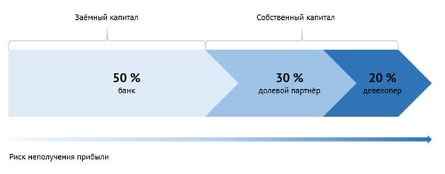 Схема распределения капитала без мезонинного кредита, но с привлечением долевого партнера