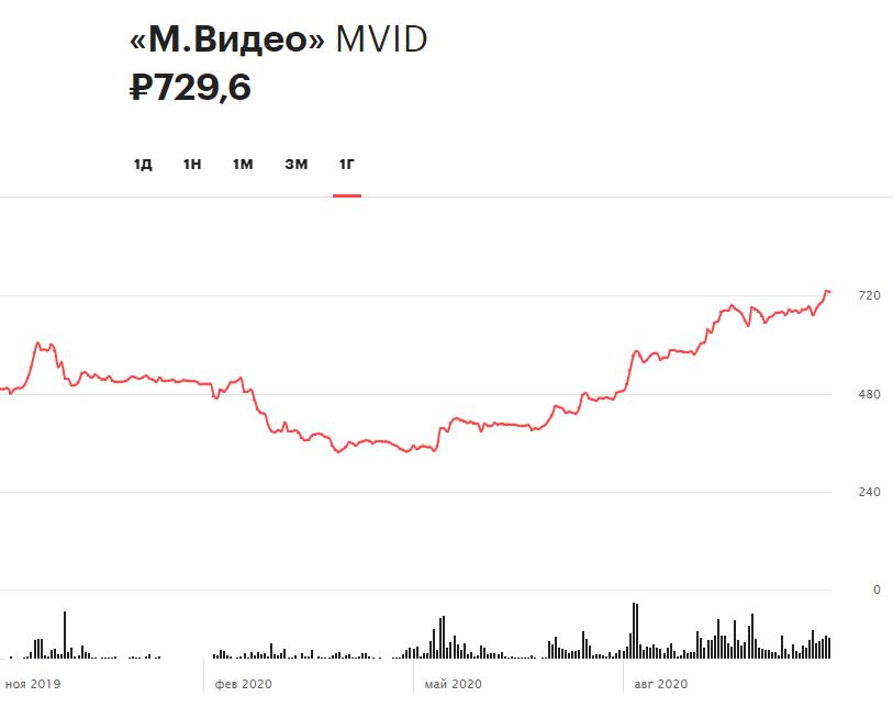 Динамика акций «М.Видео» за 12 месяцев