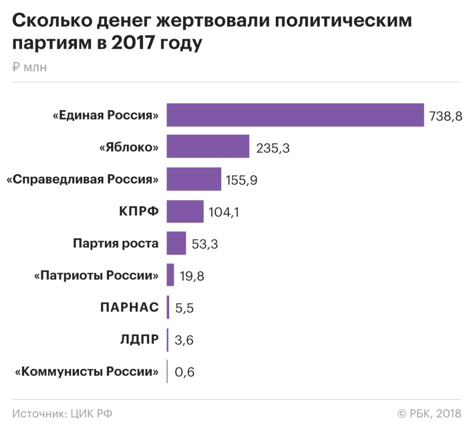 Российские партии отчитались о рекордной зависимости от господдержки