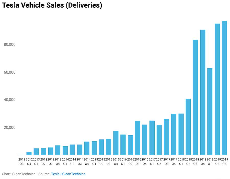 Поквартальные продажи Tesla с 2012 по 2019 год