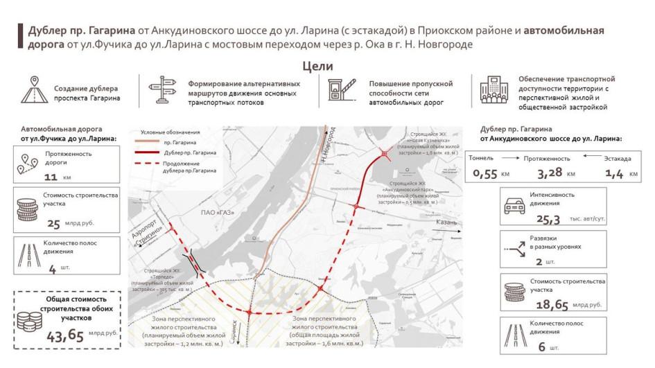 Фото: gipernn.ru / пресс-служба правительства Нижегородской области