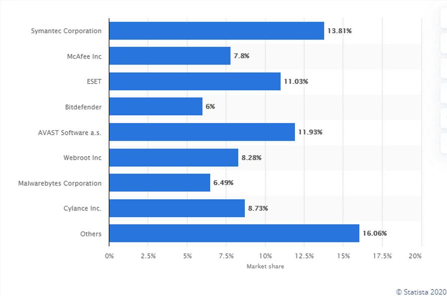 Доля рынка ведущихмировыхпоставщиковприложений для защиты от вирусных программ для Windows, по состоянию на апрель 2020 года