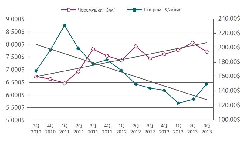 Акции Газпрома падают в цене, но квадратные метры вокруг его офиса растут из года в год