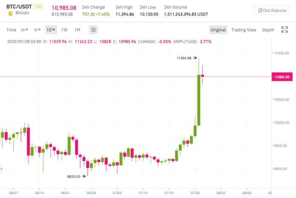 Дневной график Bitcoin