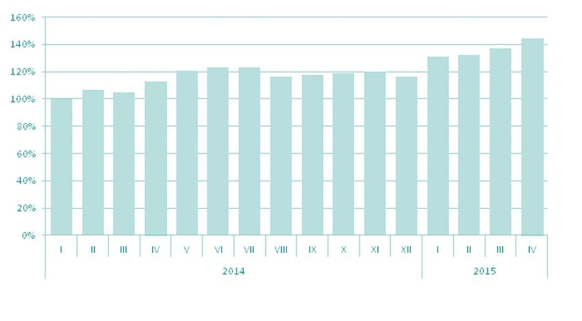Динамика спроса в высокобюджетном сегменте аренды жилья г. Москвы,  январь 2014 г. (100%) – февраль 2015 г.