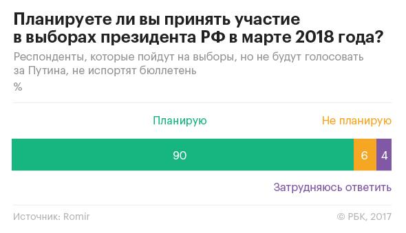 Социологи предсказали второе место Жириновского на выборах президента