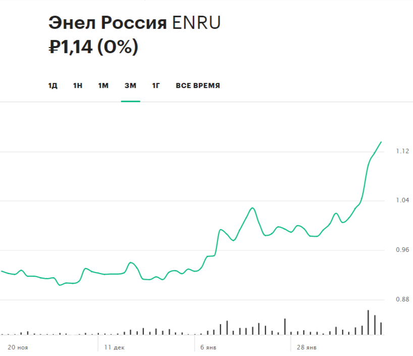 Динамика акций «Энел Россия» за три месяца