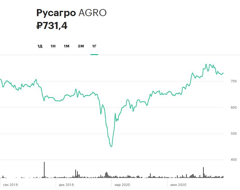 Динамика акций «Русагро» за 12 месяцев