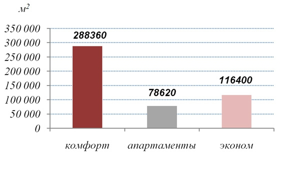 Объем предложения на рынке бюджетных новостроек