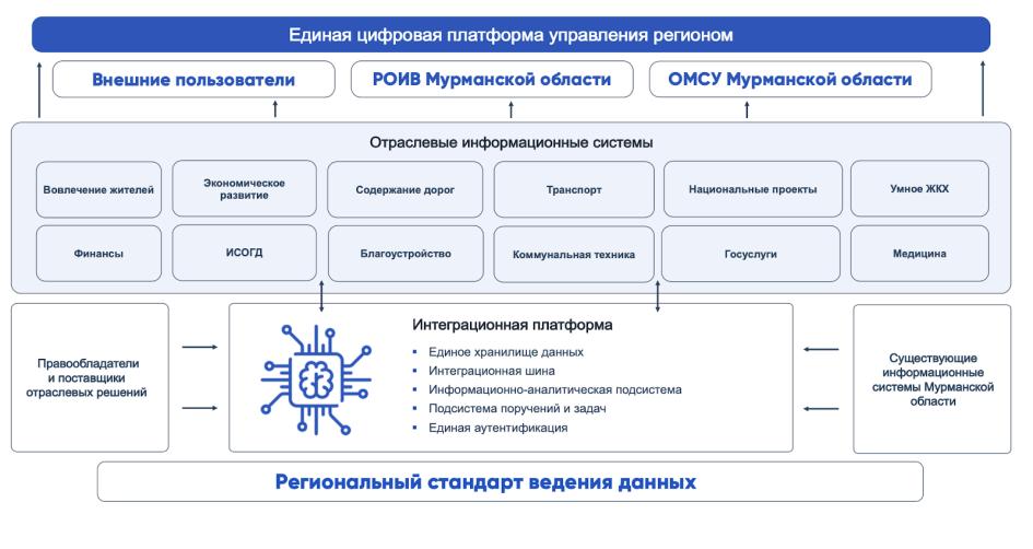 Архитектура платформы управления регионом