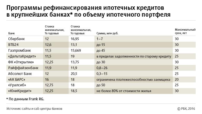 карта москвы 2020 года как быстро добраться
