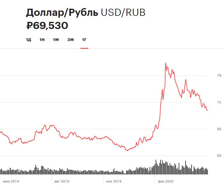 Динамика курса рубля по отношению к доллару за 12 месяцев