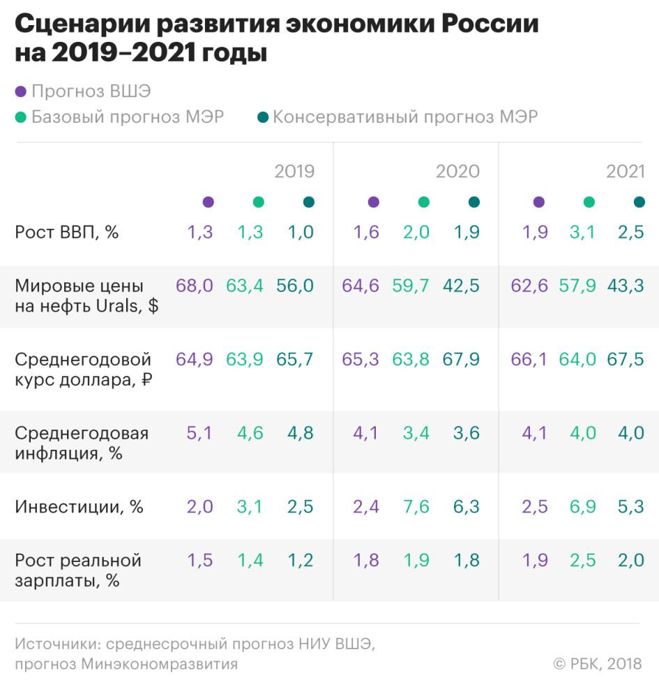 Изображение - Ввп россии в 2019 году. прогноз, мнение экспертов и аналитиков 755429856662228