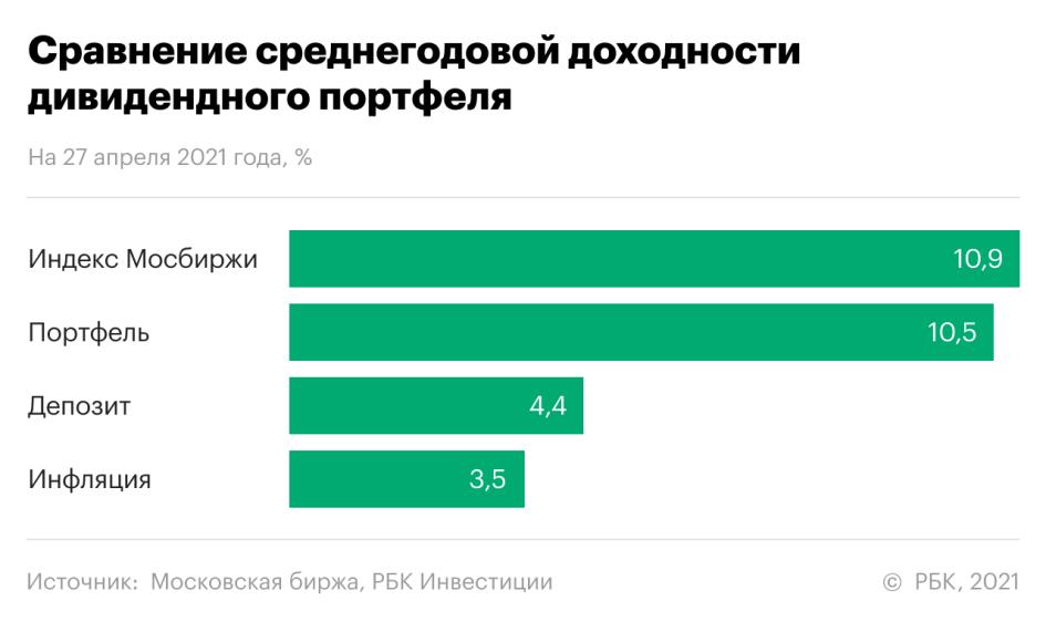Финал эксперимента «Дивидендный портфель»: доходность— 10,5% за год