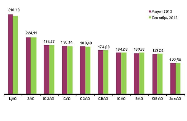 Средняя удельная цена предложения на вторичном рынке жилья г. Москвы,  тыс. руб. / кв.м., сентябрь 2013 г.