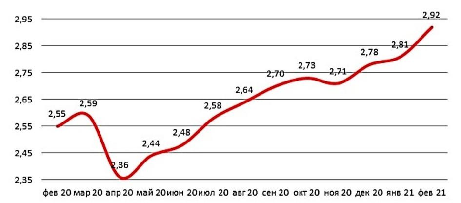 Средние суммы оформленных в России ипотечных кредитов по месяцам
