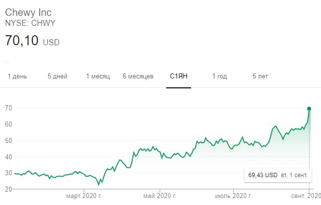 Динамика акций Chewy в 2020 году