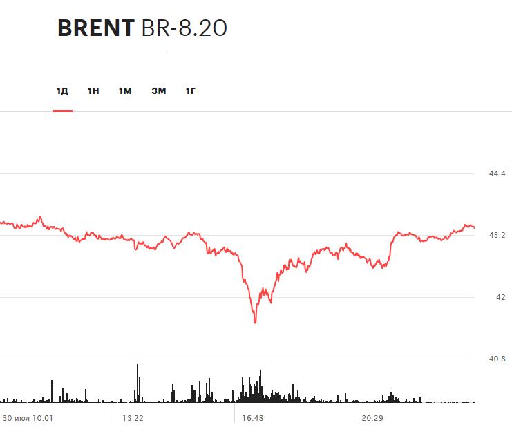 Динамика фьючерса на нефть марки Brent в течение торгов 30 июля