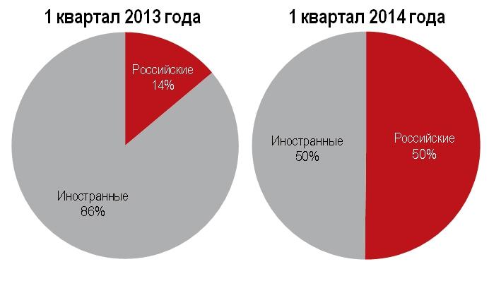 Инвестиции в недвижимость России по происхождению