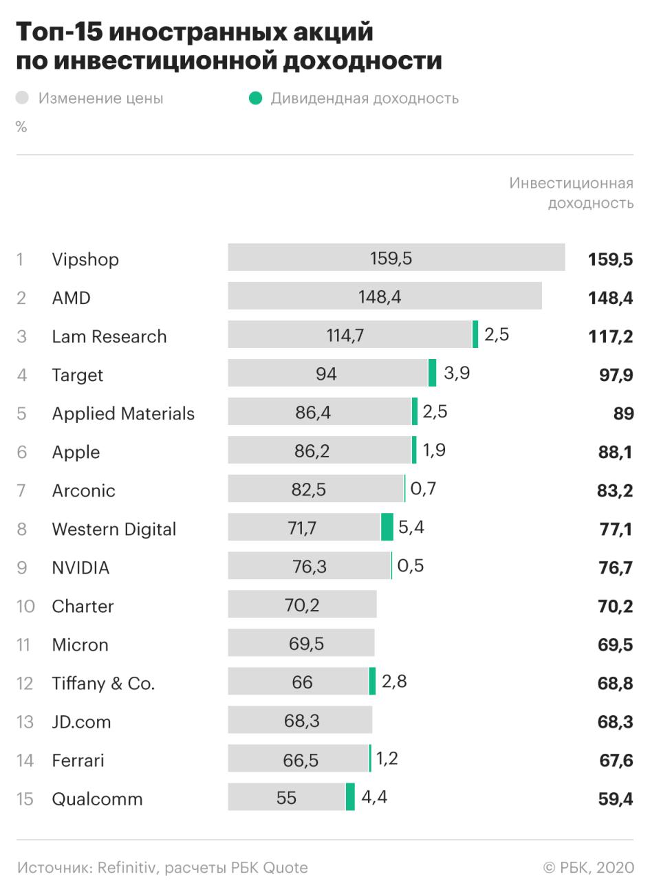 Лучшие иностранные акции 2019 года. Какую прибыль они могли принести