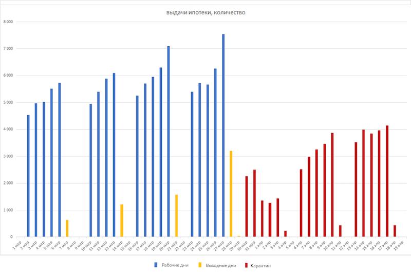 Число ипотечных кредитов в марте-апреле 2020 года по дням
