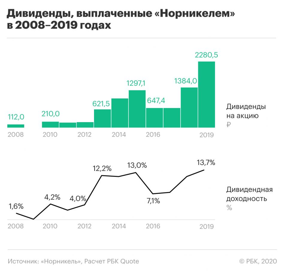 +25% на «Норникеле» за счет дивидендов и роста цен на металлы