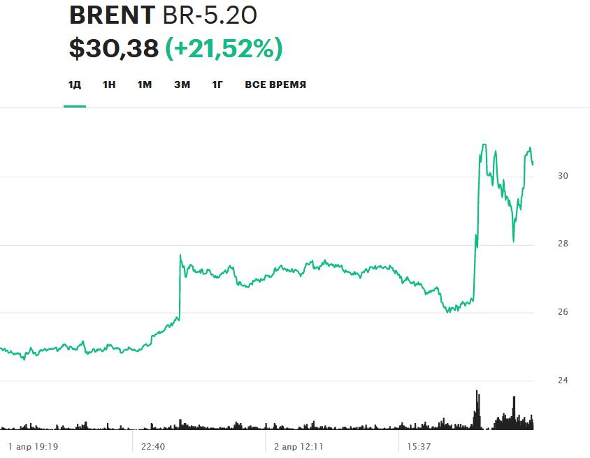 Динамика цен на фьючерсы нефти марки Brent 1-2 апреля 2020 года