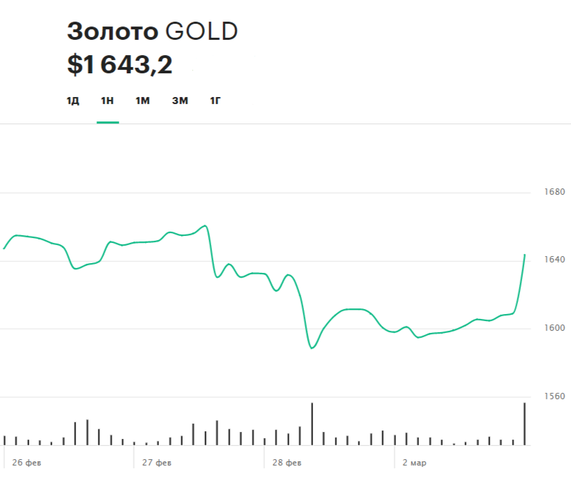 Недельная динамика цен на золото