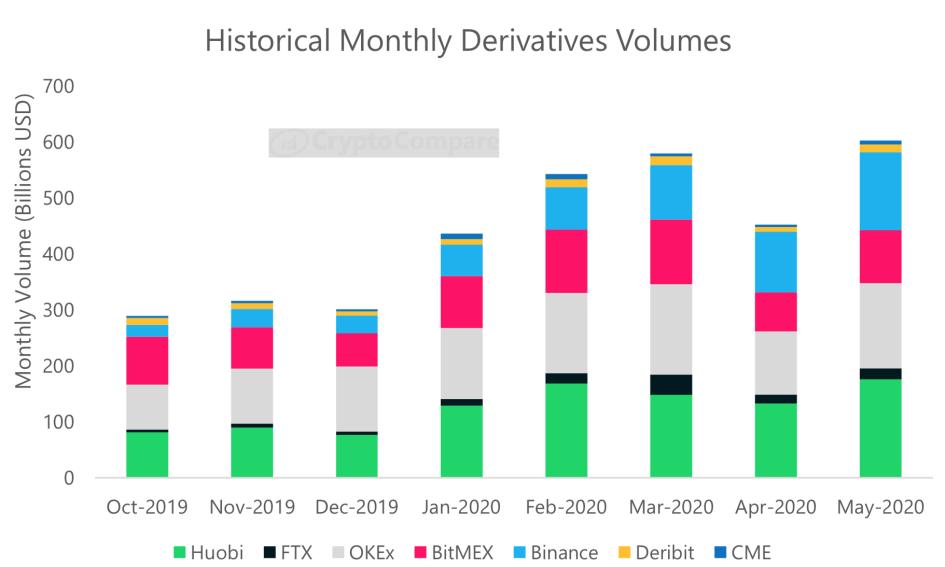 Объем торгов деривативами на криптовалюту по месяцам