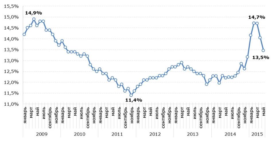 Ставки по ипотечным кредитам в рублях, выданным в течение месяца в 2009–2015 годах, % годовых