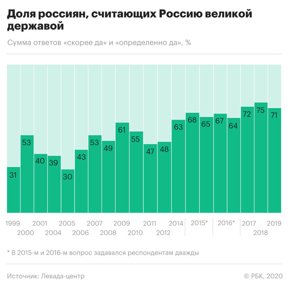 Почти четверть россиян поддержали объединение с Белоруссией