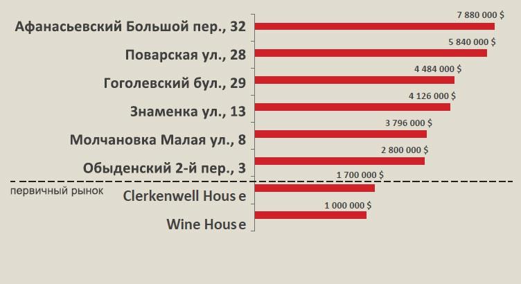 Рейтинг предложений в реконструированных домах (ср. бюджеты)