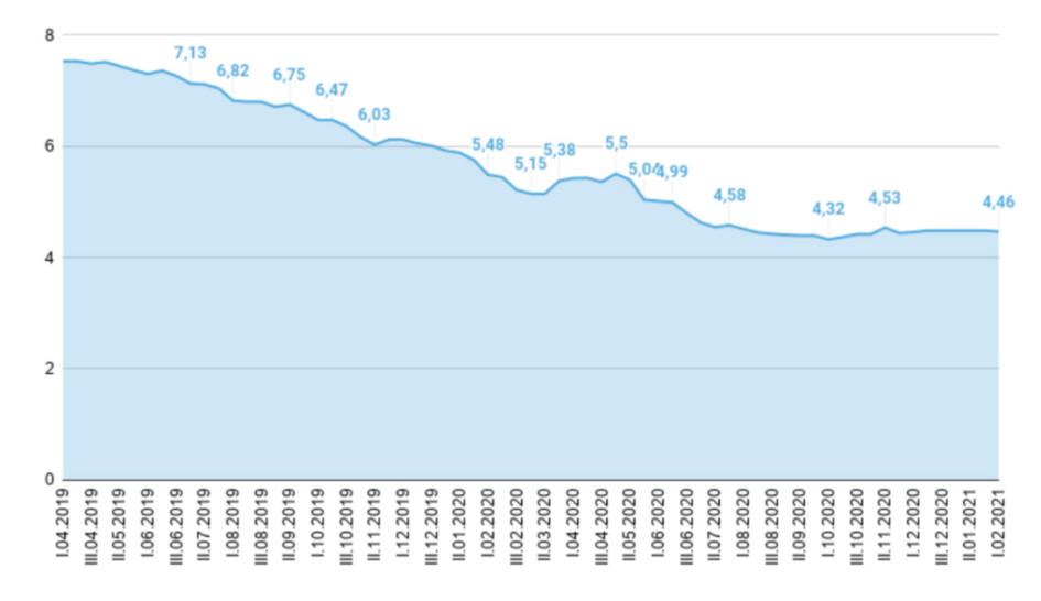 Динамика изменения максимальной процентной ставки (по вкладам в российских рублях) десяти кредитных организаций России, привлекающих наибольший объем депозитов физических лиц за период 2019–2021 годов